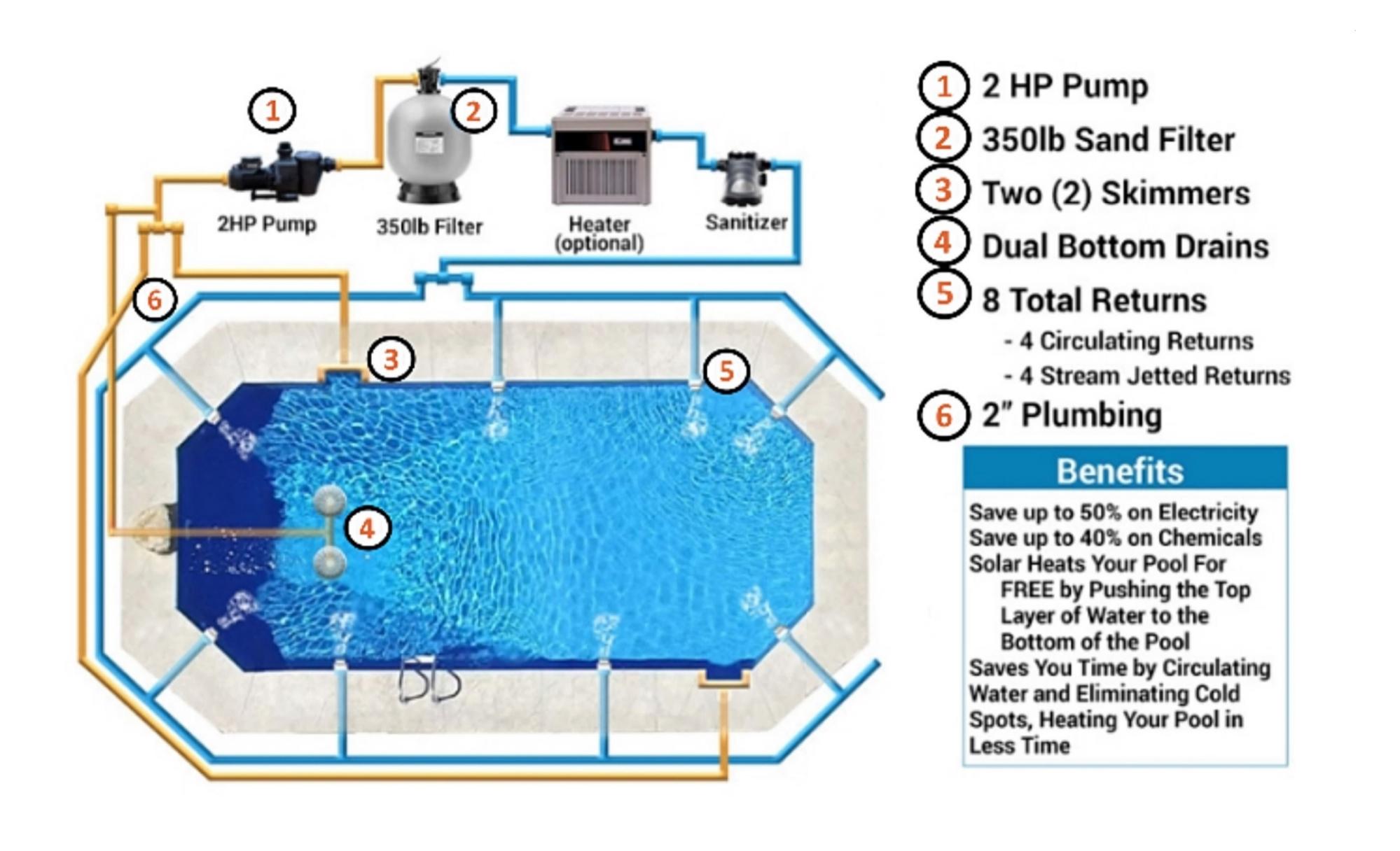 OCTAL Pool Filtration & Circulation System